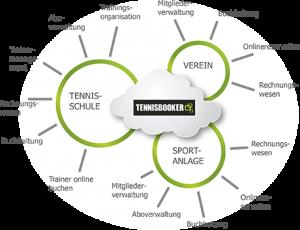 Wolkendiagramm über die Angebote von TennisBooker